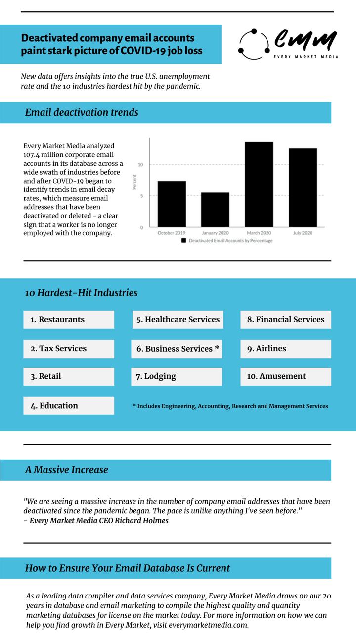 EMM COVID-19 Job Loss Infographic